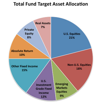 Total Fund Target Asset Allocation 2013 pie chart. Sections read: Real Assets 7%, U.S. Equities 21%, Non-U.S. Equities 18%, Emerging Markets Equities 9%, U.S. Investment Grade Fixed Income 12%, Other Fixed Income 15%, Absolute Return 10%, Private Equity 8%.