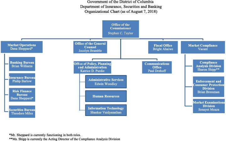 DISB Organizational Chart   disb